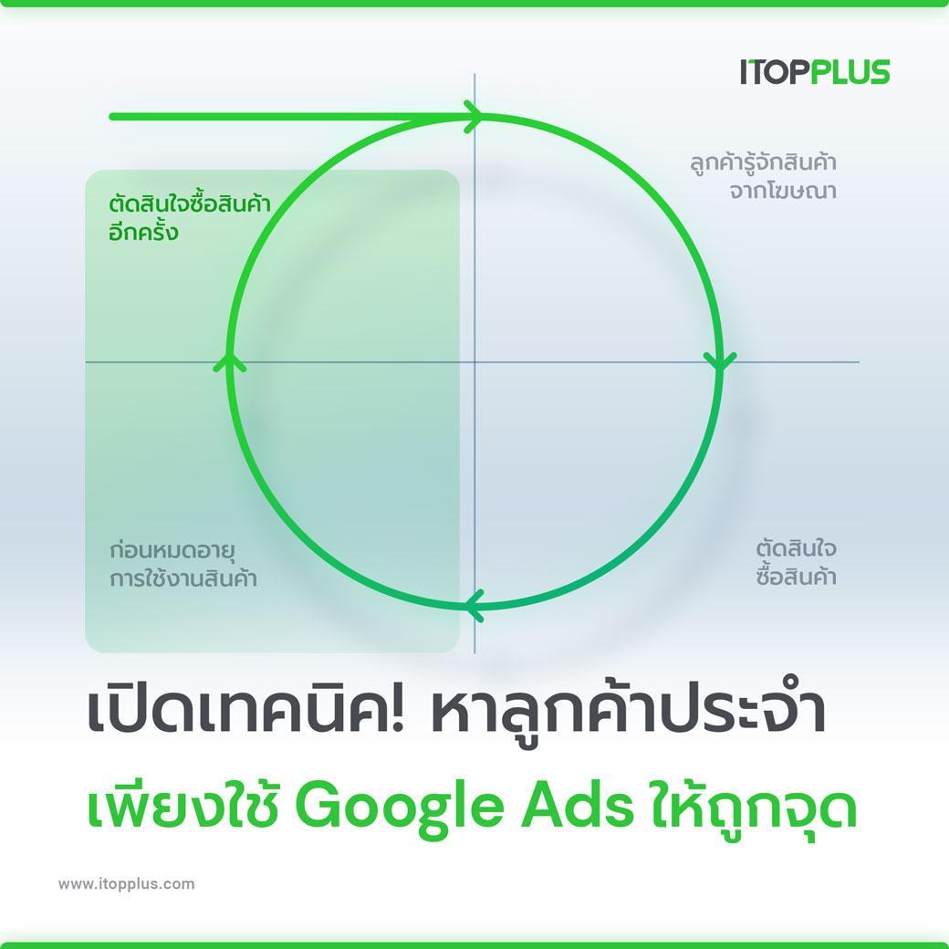 เปิดเทคนิค! หาลูกค้าประจำ เพียงใช้ Google Ads ให้ถูกจุด